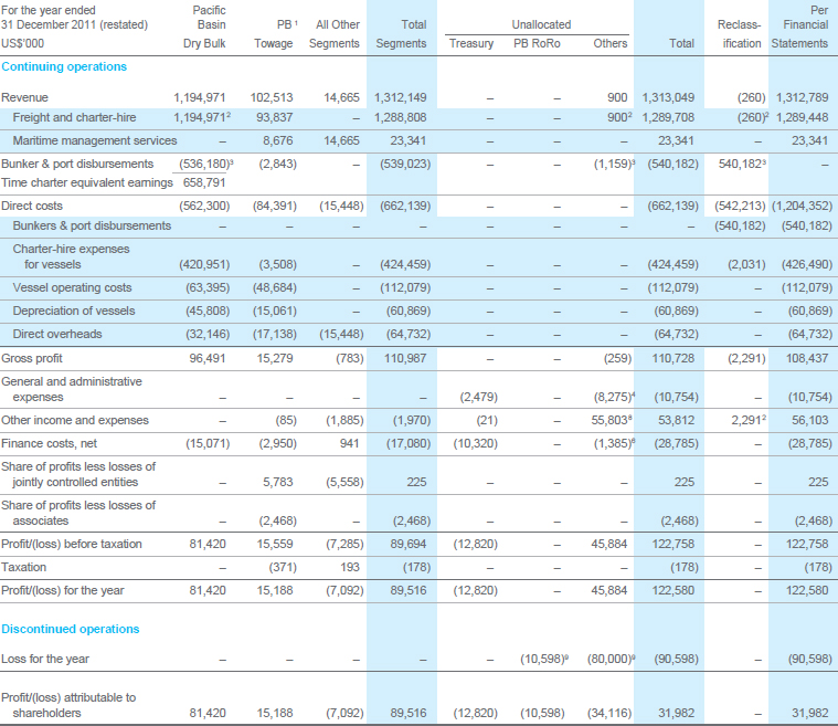 Pacific Basin Shipping Limited Annual Report 2012 Financial