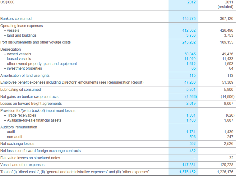 Pacific basin shipping limited annual report 2012 financial 5 expenses by nature ibookread Download